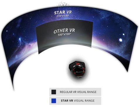 IMAX zamówił pierwszą partię gogli StarVR z 210º FOV